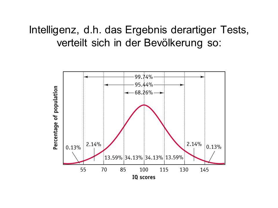 Intelligenz, d.h. das Ergebnis derartiger Tests, verteilt sich in der Bevölkerung so: