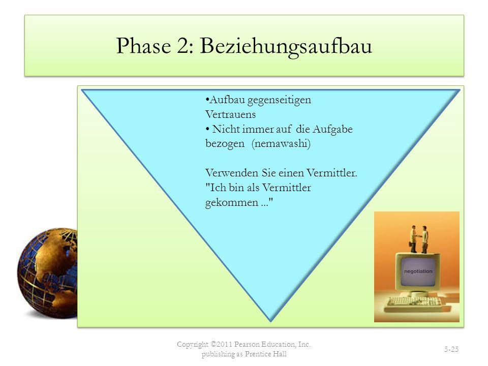 Phase 2: Beziehungsaufbau Copyright ©2011 Pearson Education, Inc. publishing as Prentice Hall 5-25 Aufbau gegenseitigen Vertrauens Nicht immer auf die