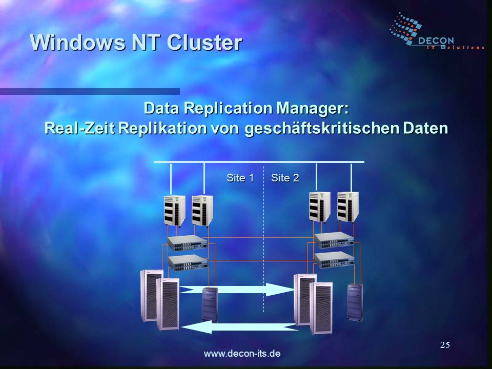 www.decon-its.de 25 Site 1 Site 2 Windows NT Cluster Data Replication Manager: Real-Zeit Replikation von geschäftskritischen Daten