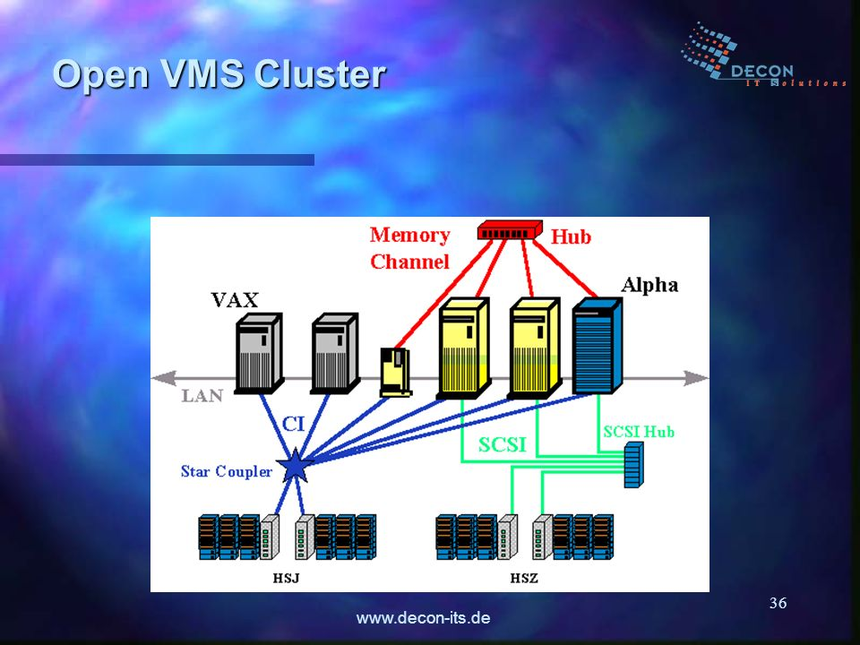 www.decon-its.de 36 Open VMS Cluster