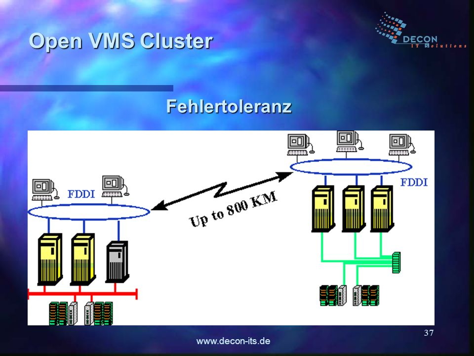 www.decon-its.de 37 Fehlertoleranz Open VMS Cluster