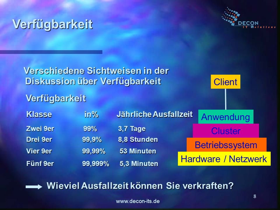 www.decon-its.de 8 Verschiedene Sichtweisen in der Diskussion über Verfügbarkeit Verschiedene Sichtweisen in der Diskussion über Verfügbarkeit Hardwar