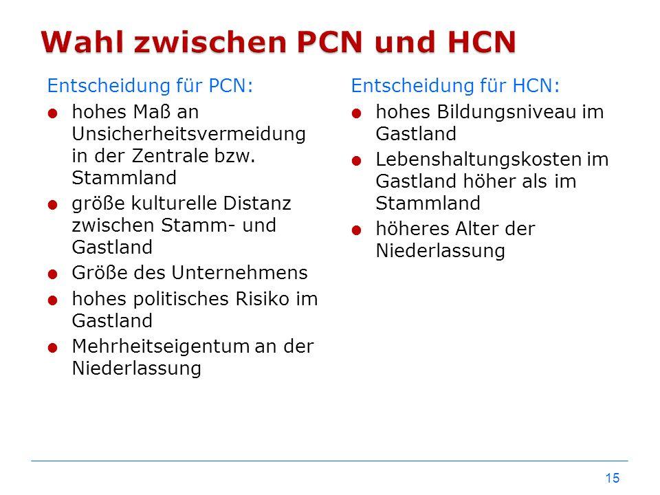Entscheidung für PCN:  hohes Maß an Unsicherheitsvermeidung in der Zentrale bzw. Stammland  größe kulturelle Distanz zwischen Stamm- und Gastland 