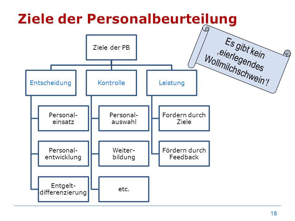 16 Ziele der PB Entscheidung Personal- einsatz Personal- entwicklung Entgelt- differenzierung Kontrolle Personal- auswahl Weiter- bildung etc. Leistun