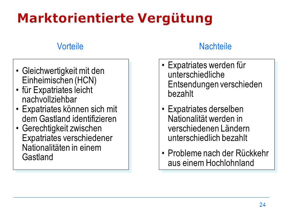 24 Gleichwertigkeit mit den Einheimischen (HCN) für Expatriates leicht nachvollziehbar Expatriates können sich mit dem Gastland identifizieren Gerecht