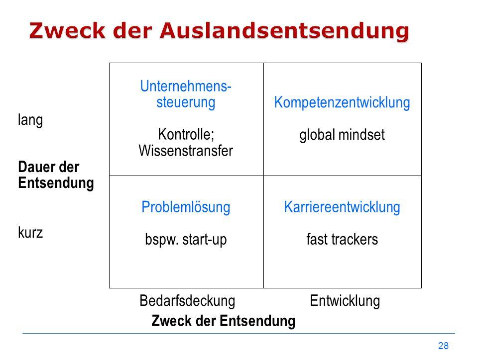 28 Dauer der Entsendung Zweck der Entsendung Kompetenzentwicklung global mindset Unternehmens- steuerung Kontrolle; Wissenstransfer Problemlösung bspw
