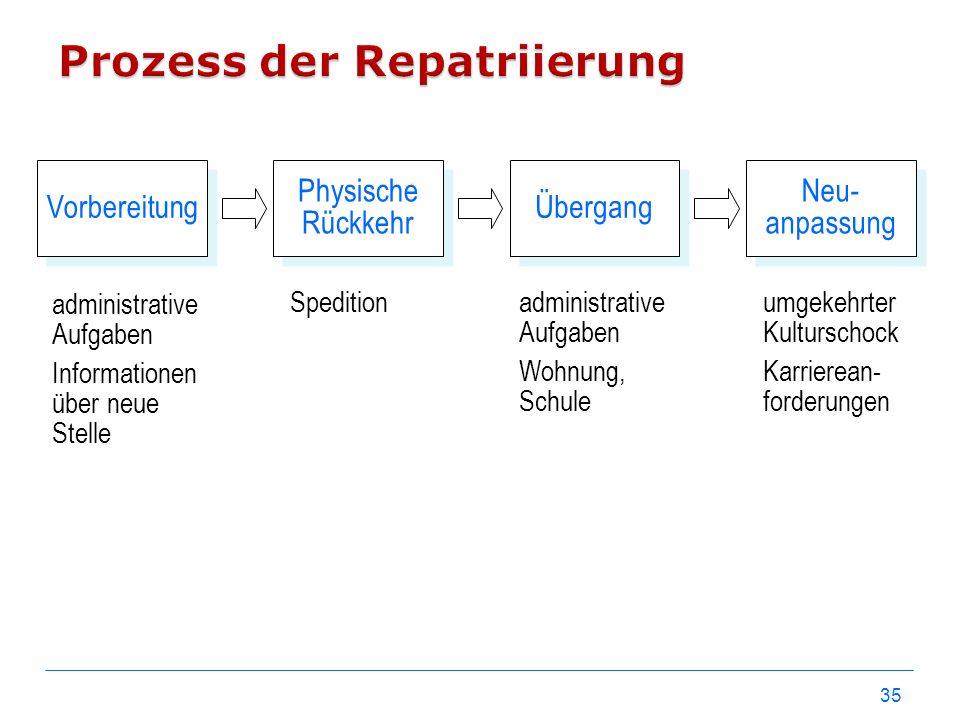 35 Neu- anpassung Übergang Physische Rückkehr Vorbereitung administrative Aufgaben Informationen über neue Stelle Speditionadministrative Aufgaben Woh