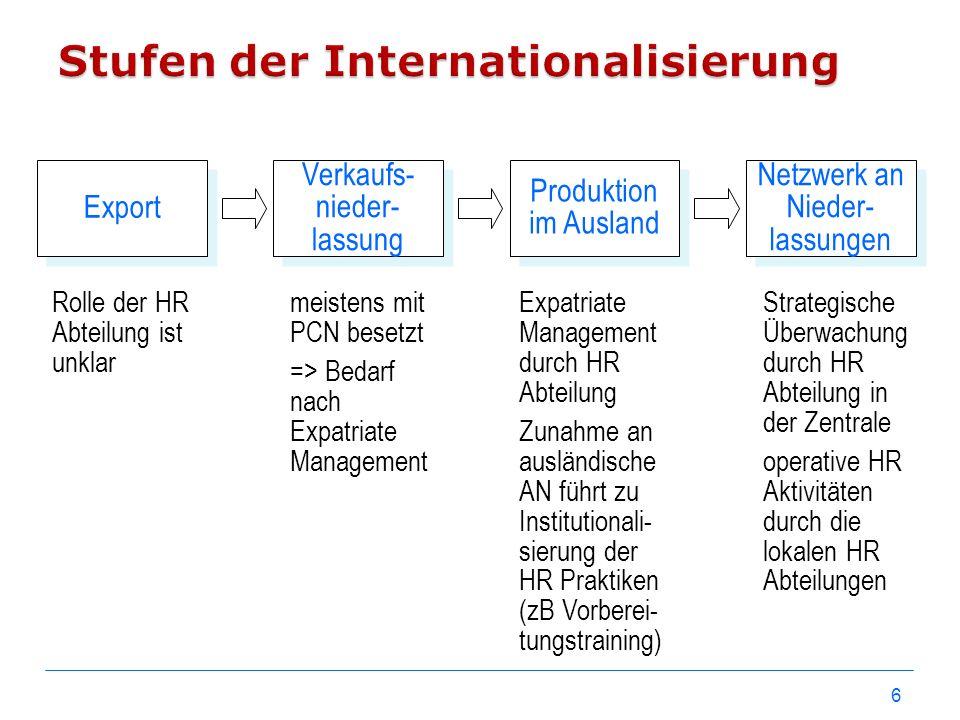 6 Netzwerk an Nieder- lassungen Produktion im Ausland Verkaufs- nieder- lassung Export Rolle der HR Abteilung ist unklar meistens mit PCN besetzt => B