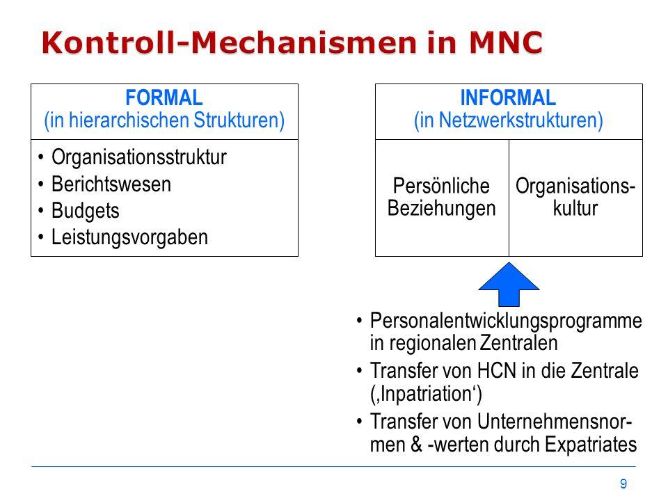 9 FORMAL (in hierarchischen Strukturen) INFORMAL (in Netzwerkstrukturen) Organisationsstruktur Berichtswesen Budgets Leistungsvorgaben Persönliche Bez