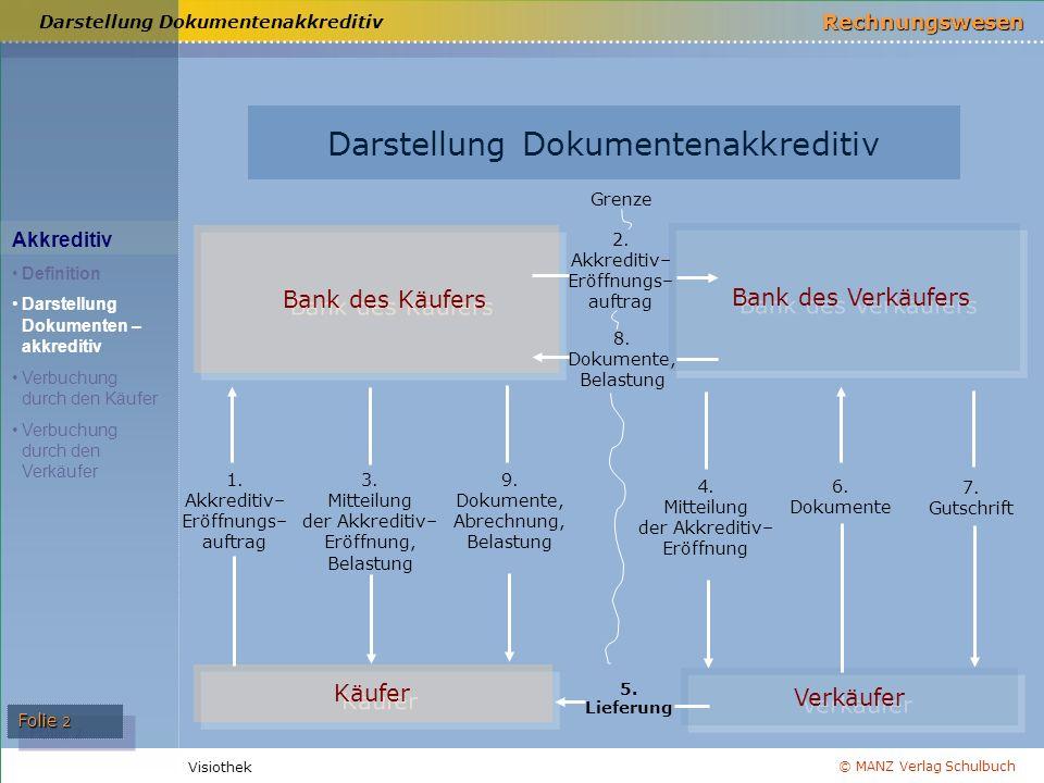 © MANZ Verlag Schulbuch Rechnungswesen Visiothek Folie 2 Darstellung Dokumentenakkreditiv Akkreditiv Definition Darstellung Dokumenten – akkreditiv Ve