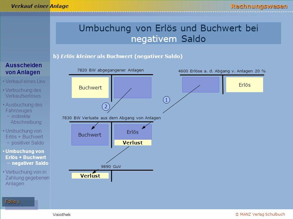 © MANZ Verlag Schulbuch Rechnungswesen Visiothek Folie 5 Verkauf einer Anlage b) Erlös kleiner als Buchwert (negativer Saldo) Buchwert 2 Erlös 1 Umbuc