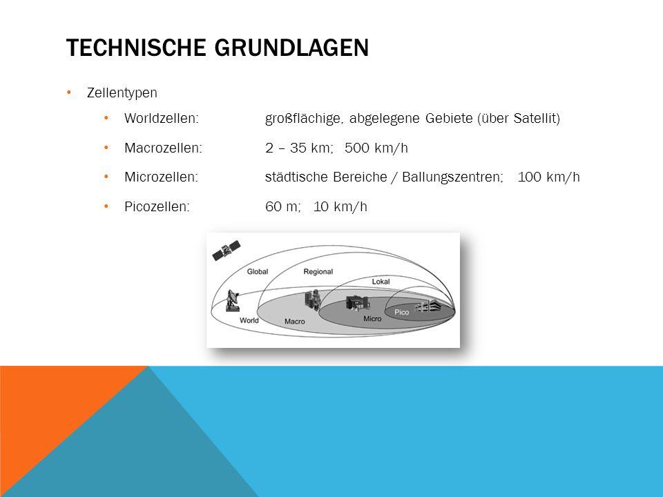 TECHNISCHE GRUNDLAGEN Zellentypen Worldzellen:großflächige, abgelegene Gebiete (über Satellit) Macrozellen:2 – 35 km; 500 km/h Microzellen:städtische