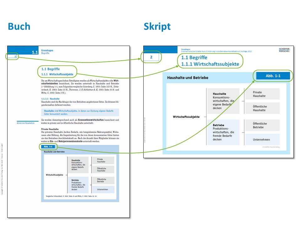 Copyright © 2012 Schäffer-Poeschel Verlag für Wirtschaft · Steuern · Recht GmbH Vahs · Schäfer-Kunz ǀ Einführung in die Betriebswirtschaftslehre ǀ 7.