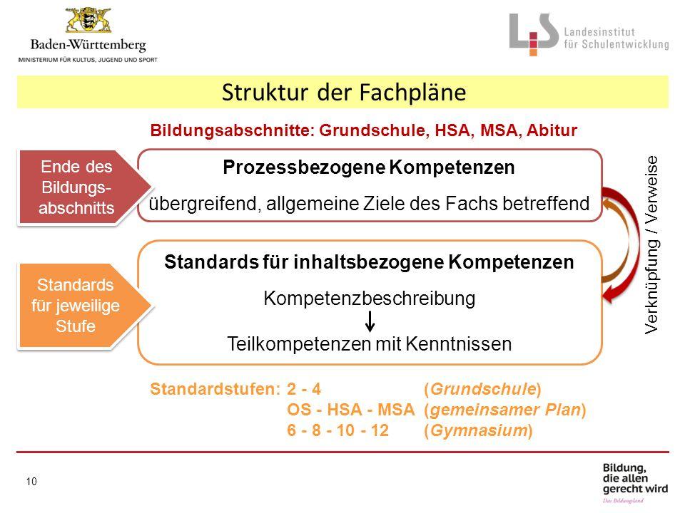 Struktur der Fachpläne 10 Prozessbezogene Kompetenzen übergreifend, allgemeine Ziele des Fachs betreffend Standards für inhaltsbezogene Kompetenzen Kompetenzbeschreibung Teilkompetenzen mit Kenntnissen Bildungsabschnitte: Grundschule, HSA, MSA, Abitur Standardstufen:2 - 4 (Grundschule) OS - HSA - MSA(gemeinsamer Plan) 6 - 8 - 10 - 12 (Gymnasium) Ende des Bildungs- abschnitts Standards für jeweilige Stufe Verknüpfung / Verweise