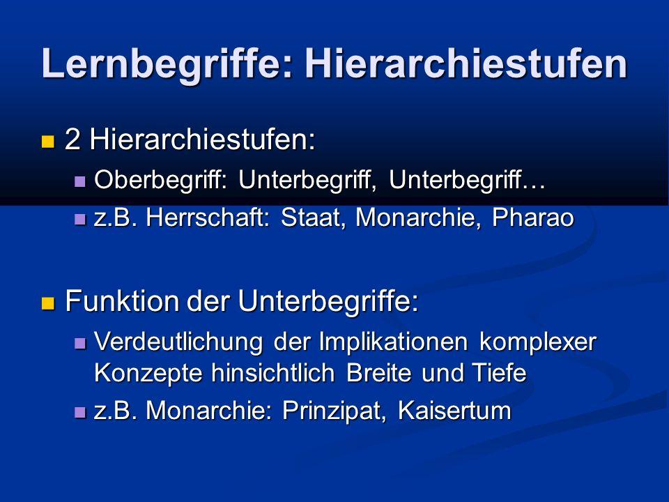 Lernbegriffe: Hierarchiestufen 2 Hierarchiestufen: 2 Hierarchiestufen: Oberbegriff: Unterbegriff, Unterbegriff… Oberbegriff: Unterbegriff, Unterbegriff… z.B.