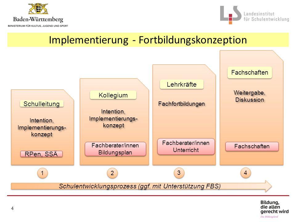 Implementierung - Fortbildungskonzeption Schulentwicklungsprozess (ggf. mit Unterstützung FBS) Fachberater/innen Bildungsplan Kollegium Intention, Imp