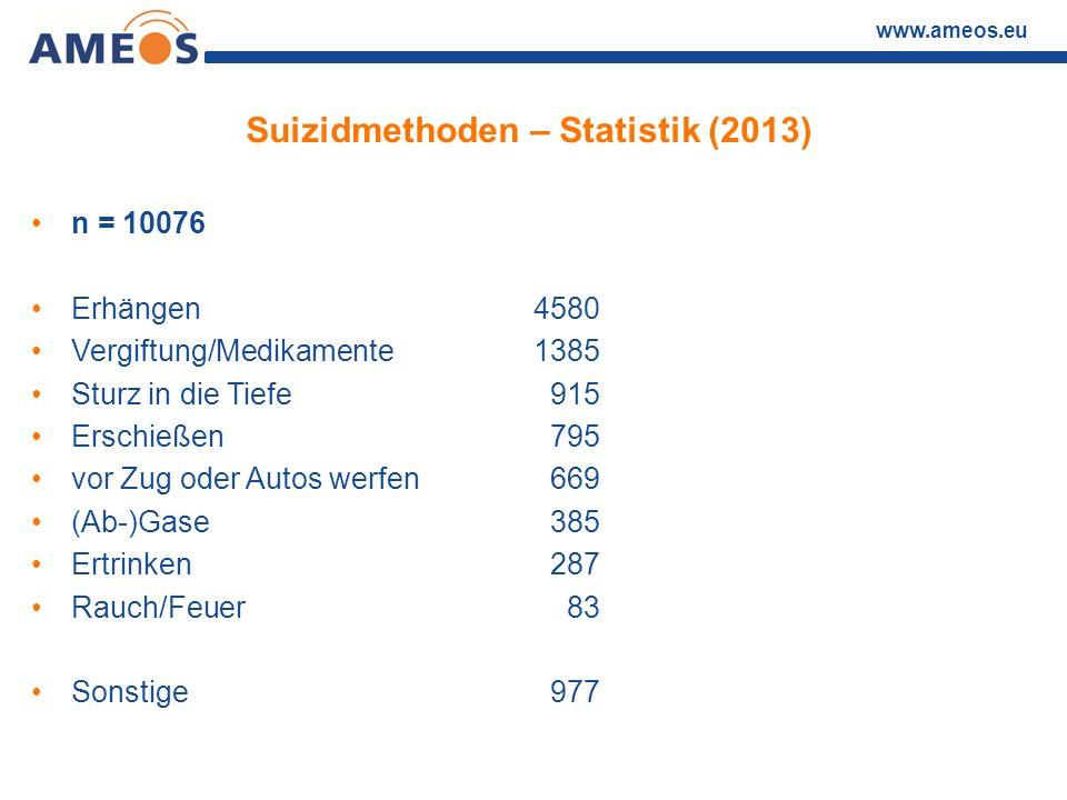 www.ameos.eu Suizidmethoden – Statistik (2013) n = 10076 Erhängen4580 Vergiftung/Medikamente1385 Sturz in die Tiefe 915 Erschießen 795 vor Zug oder Au