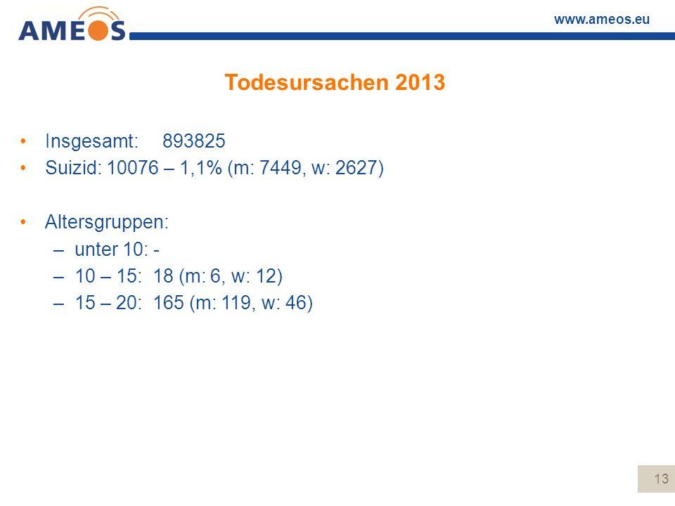 www.ameos.eu Todesursachen 2013 Insgesamt: 893825 Suizid: 10076 – 1,1% (m: 7449, w: 2627) Altersgruppen: –unter 10: - –10 – 15: 18 (m: 6, w: 12) –15 –
