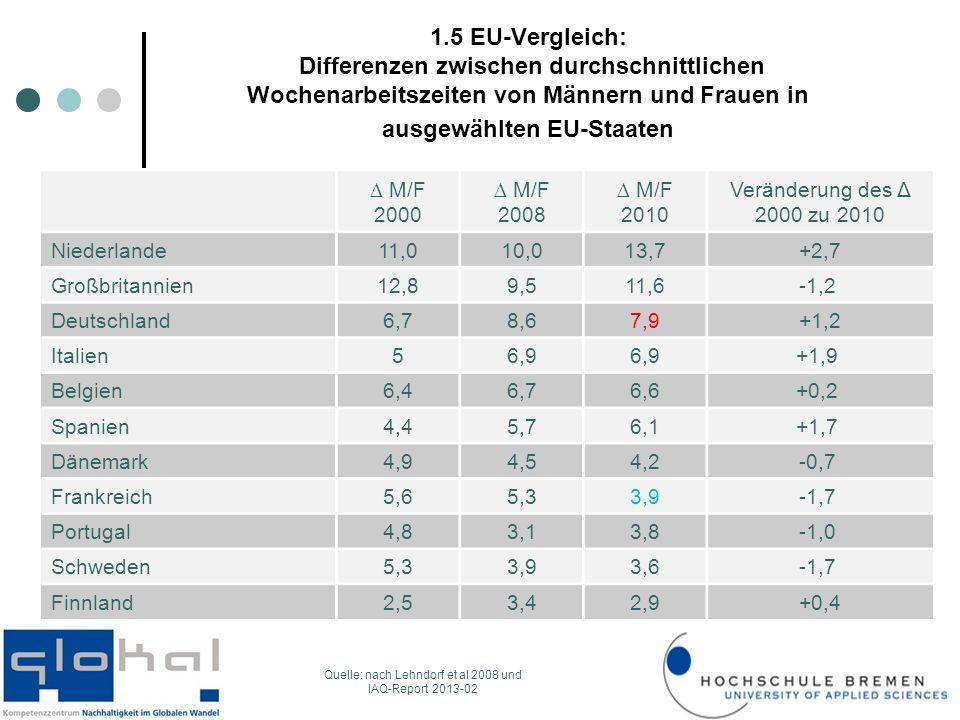 1.5 EU-Vergleich: Differenzen zwischen durchschnittlichen Wochenarbeitszeiten von Männern und Frauen in ausgewählten EU-Staaten ∆ M/F 2000 ∆ M/F 2008 ∆ M/F 2010 Veränderung des Δ 2000 zu 2010 Niederlande11,010,013,7+2,7 Großbritannien12,89,511,6-1,2 Deutschland6,78,67,9+1,2 Italien56,9 +1,9 Belgien6,46,76,6+0,2 Spanien4,45,76,1+1,7 Dänemark4,94,54,2-0,7 Frankreich5,65,33,9-1,7 Portugal4,83,13,8-1,0 Schweden5,33,93,6-1,7 Finnland2,53,42,9+0,4 Quelle: nach Lehndorf et al 2008 und IAQ-Report 2013-02