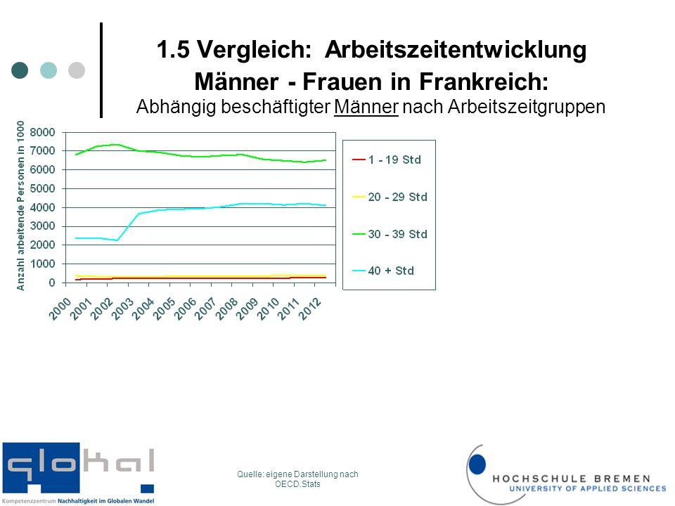 1.5 Vergleich: Arbeitszeitentwicklung Männer - Frauen in Frankreich: Abhängig beschäftigter Männer nach Arbeitszeitgruppen Quelle: eigene Darstellung nach OECD.Stats