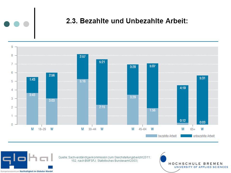 2.3. Bezahlte und Unbezahlte Arbeit: Quelle: Sachverständigenkommission zum Gleichstellungsbericht 2011: 152, nach BMFSFJ; Statistisches Bundesamt 200