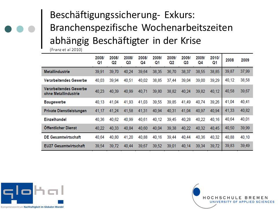 Beschäftigungssicherung- Exkurs: Branchenspezifische Wochenarbeitszeiten abhängig Beschäftigter in der Krise (Franz et al 2010)
