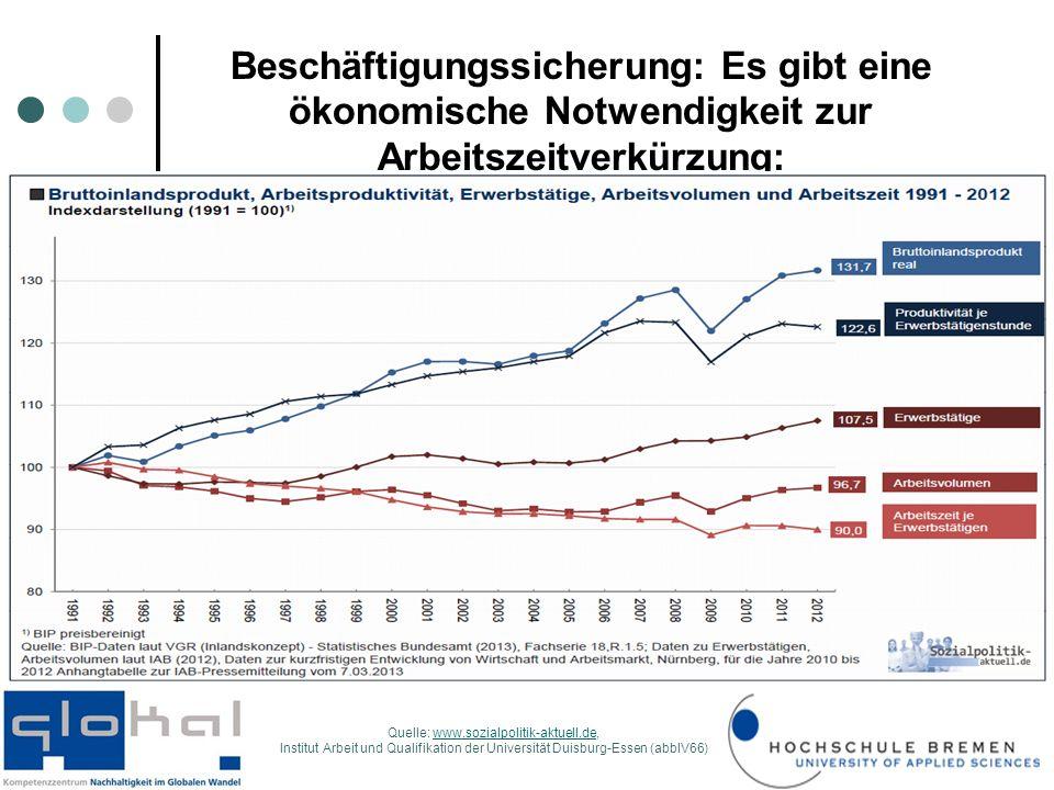 Beschäftigungssicherung: Es gibt eine ökonomische Notwendigkeit zur Arbeitszeitverkürzung: Quelle: www.sozialpolitik-aktuell.de,www.sozialpolitik-aktuell.de Institut Arbeit und Qualifikation der Universität Duisburg-Essen (abbIV66)