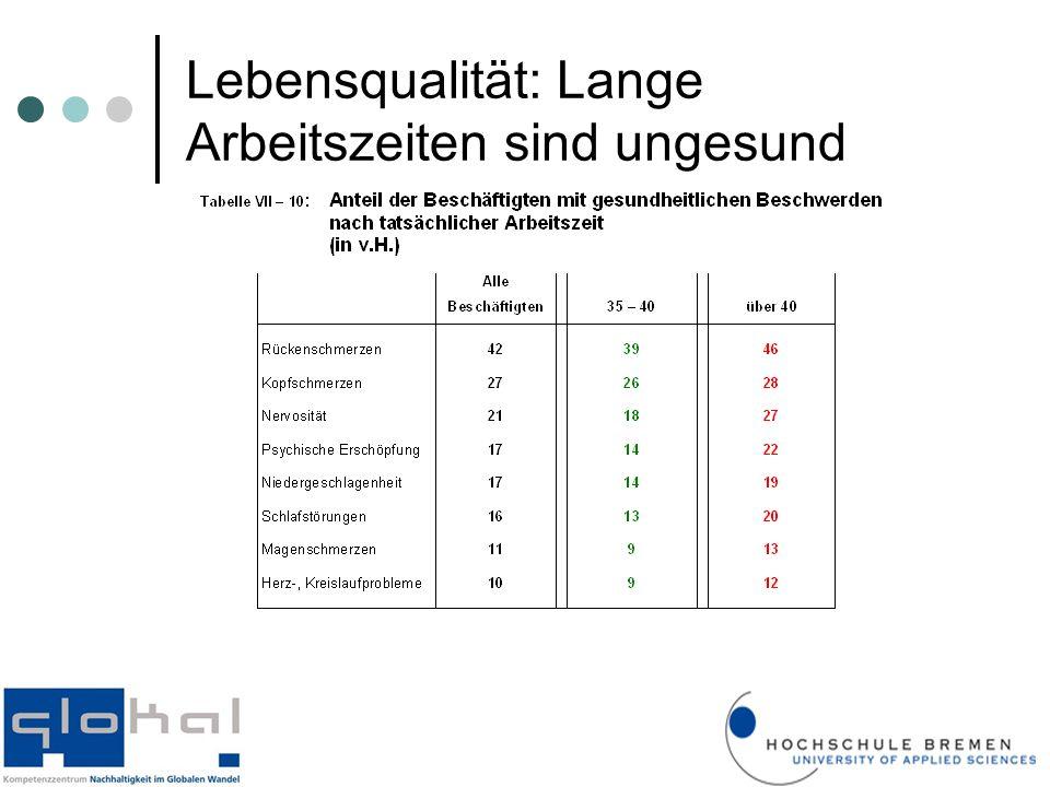 Lebensqualität: Lange Arbeitszeiten sind ungesund