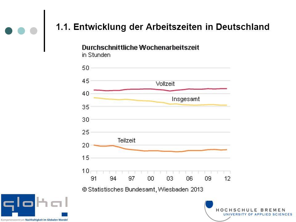 1.1. Entwicklung der Arbeitszeiten in Deutschland