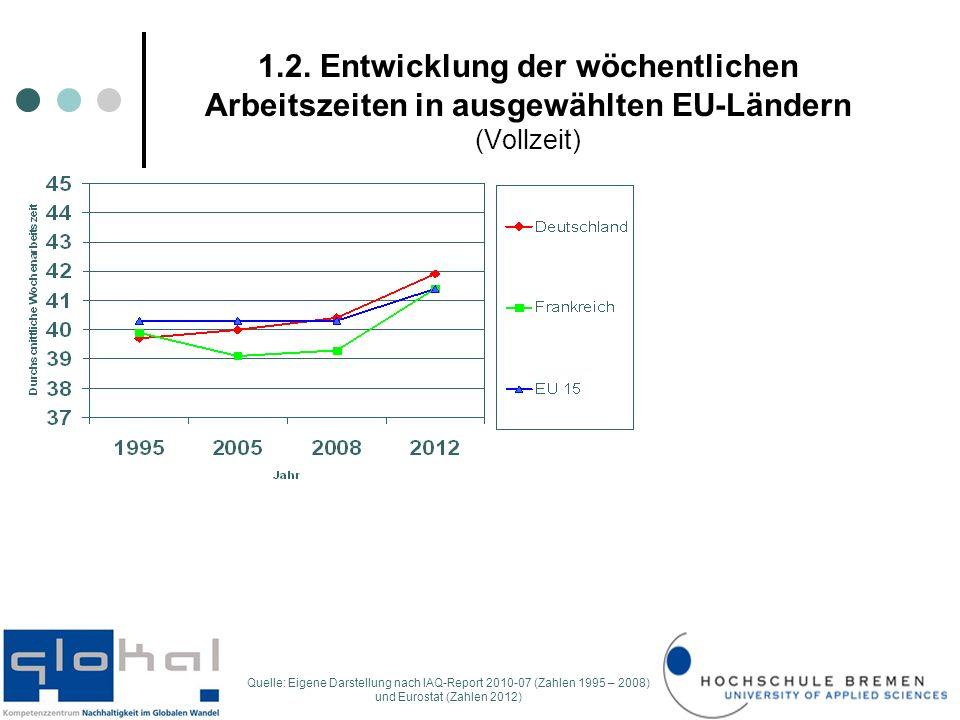 1.2. Entwicklung der wöchentlichen Arbeitszeiten in ausgewählten EU-Ländern (Vollzeit) Quelle: Eigene Darstellung nach IAQ-Report 2010-07 (Zahlen 1995