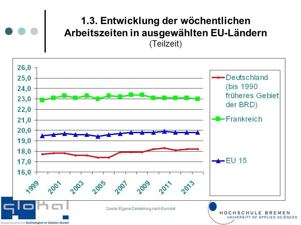 1.3. Entwicklung der wöchentlichen Arbeitszeiten in ausgewählten EU-Ländern (Teilzeit)