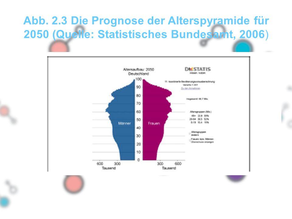 Abb. 2.3 Die Prognose der Alterspyramide für 2050 (Quelle: Statistisches Bundesamt, 2006)
