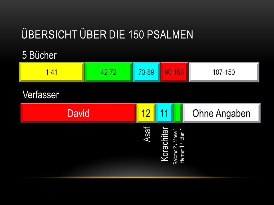 DIE THEMEN IN DEN PSALMEN 57 In Not- zeiten 15 Wallfahrts- lieder 15 Halleluja- Psalmen 12 Rache- Psalmen 7 Buss- Psalmen 2 messiani- sche Psalm.