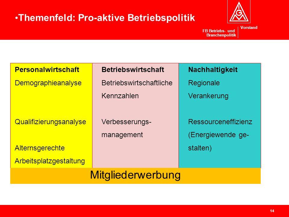 Vorstand FB Betriebs- und Branchenpolitik Pro-aktive Betriebspolitik 14 PersonalwirtschaftBetriebswirtschaftNachhaltigkeit DemographieanalyseBetriebsw