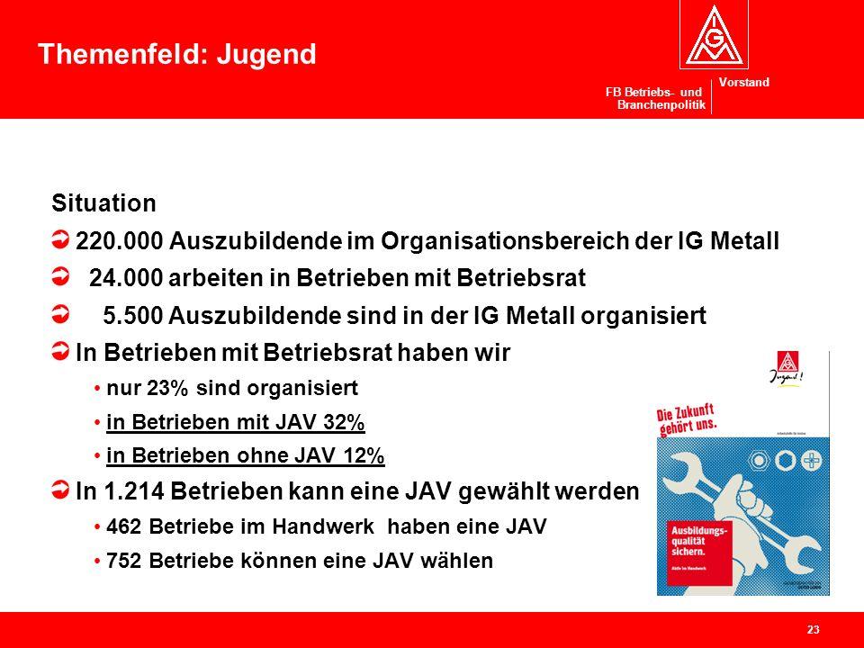 Vorstand FB Betriebs- und Branchenpolitik Jugend Situation 220.000 Auszubildende im Organisationsbereich der IG Metall 24.000 arbeiten in Betrieben mi