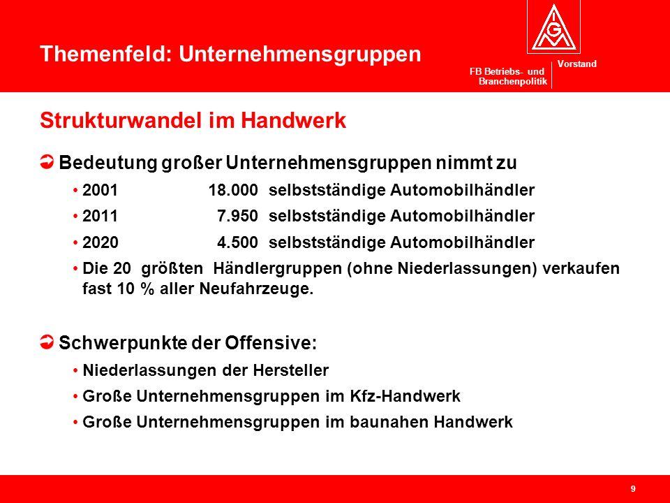 Vorstand Offensive Handwerk Ressort Branchenpolitik / Handwerk Projekte in Bezirken und Verwaltungsstellen (3) 5.