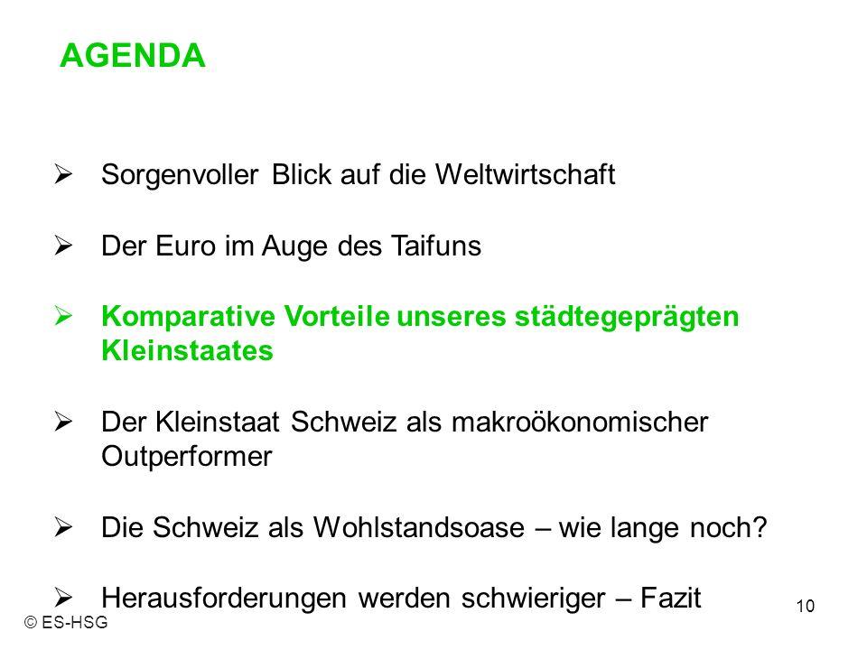 Sorgenvoller Blick auf die Weltwirtschaft  Der Euro im Auge des Taifuns  Komparative Vorteile unseres städtegeprägten Kleinstaates  Der Kleinstaat Schweiz als makroökonomischer Outperformer  Die Schweiz als Wohlstandsoase – wie lange noch.