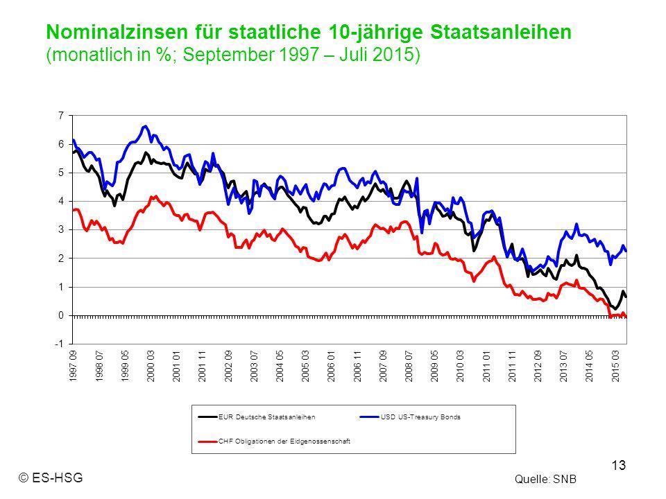 13 Quelle: SNB Nominalzinsen für staatliche 10-jährige Staatsanleihen (monatlich in %; September 1997 – Juli 2015) © ES-HSG