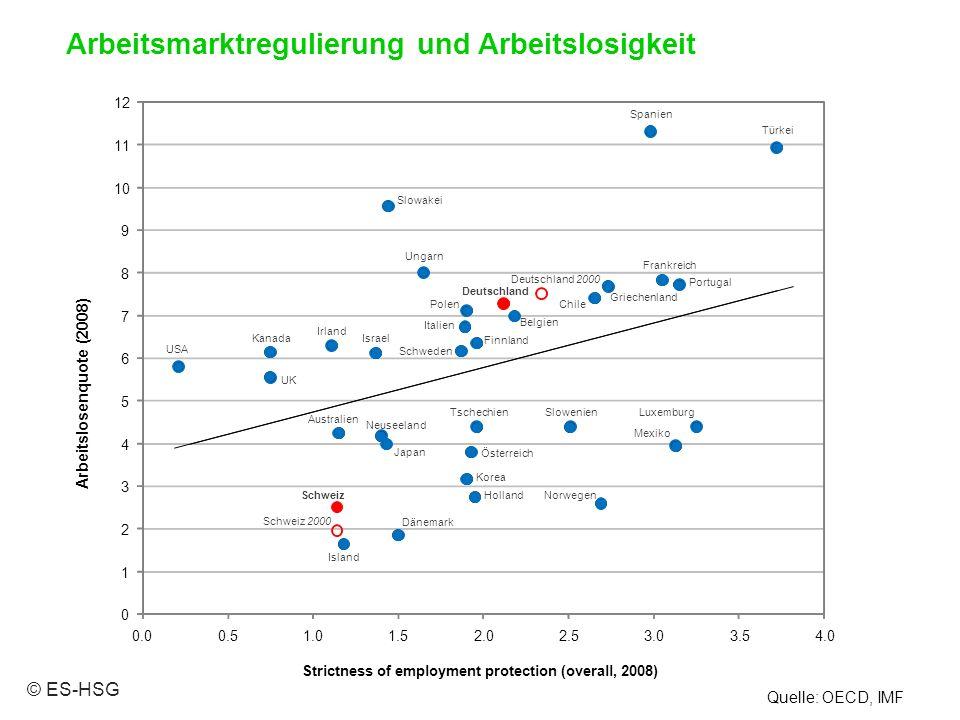 Quelle: OECD, IMF Arbeitsmarktregulierung und Arbeitslosigkeit © ES-HSG Australien Österreich Belgien Kanada Chile Tschechien Dänemark Finnland Frankr
