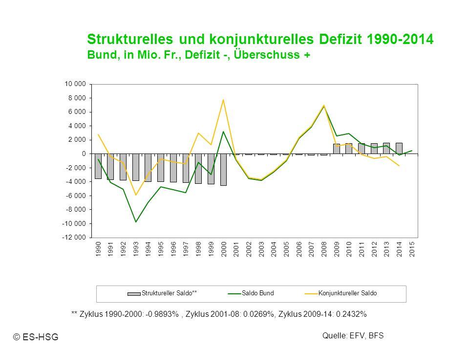 Strukturelles und konjunkturelles Defizit 1990-2014 Bund, in Mio. Fr., Defizit -, Überschuss + Quelle: EFV, BFS ** Zyklus 1990-2000: -0.9893%, Zyklus