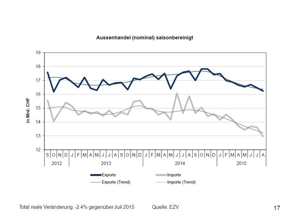 17 Quelle: EZVTotal reale Veränderung: -2.4% gegenüber Juli 2015