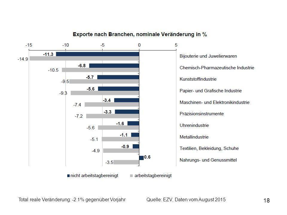 18 Quelle: EZV, Daten vom August 2015Total reale Veränderung: -2.1% gegenüber Vorjahr