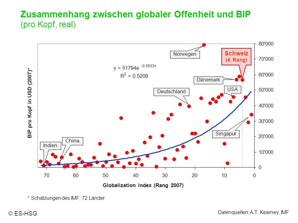 * Schätzungen des IMF; 72 Länder Datenquellen: A.T. Kearney, IMF 0 10'000 20'000 30'000 40'000 50'000 60'000 70'000 80'000 010203040506070 Globalizati