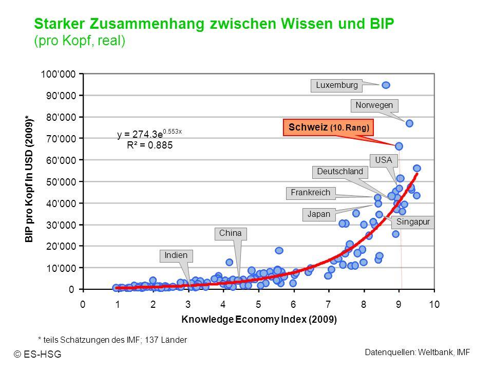 Datenquellen: Weltbank, IMF * teils Schätzungen des IMF; 137 Länder 0 10 000 20 000 30 000 40 000 50 000 60 000 70 000 80 000 90 000 100 000 012345678910 BIP pro Kopf in USD (2009)* Knowledge Economy Index (2009) Schweiz (10.
