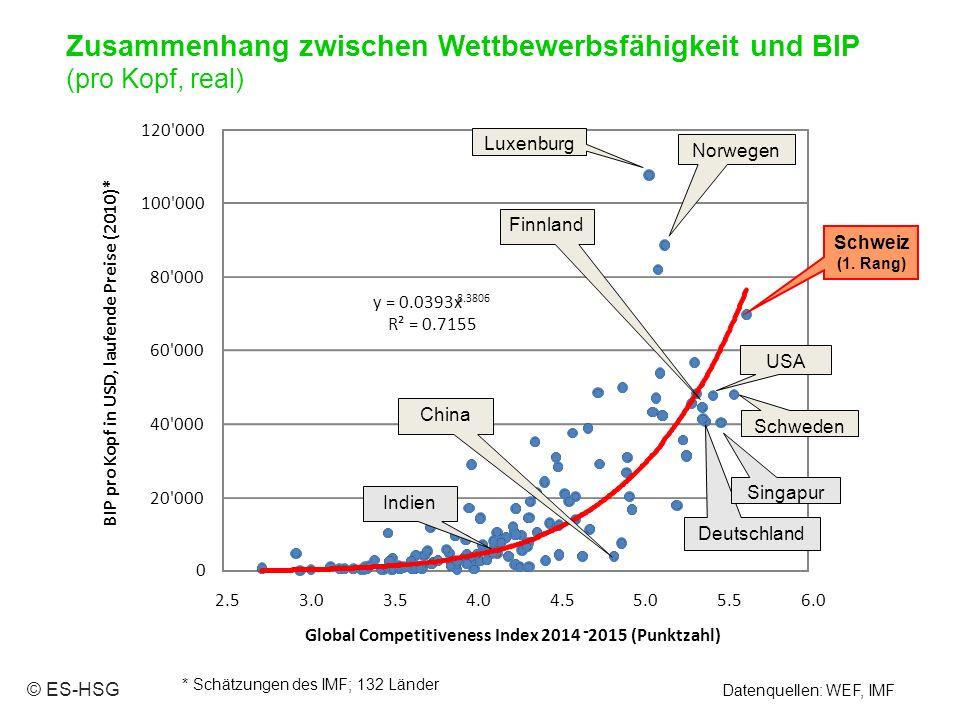 Datenquellen: WEF, IMF * Schätzungen des IMF; 132 Länder © ES-HSG Zusammenhang zwischen Wettbewerbsfähigkeit und BIP (pro Kopf, real) 0 20 000 40 000 60 000 80 000 100 000 120 000 2.5 BIP pro Kopf in USD, laufende Preise (2010)* 3.03.54.04.55.05.56.0 Global Competitiveness Index 2014 - 2015 (Punktzahl) Indien Deutschland Singapur USA China Finnland Schweden Norwegen Luxenburg Schweiz (1.