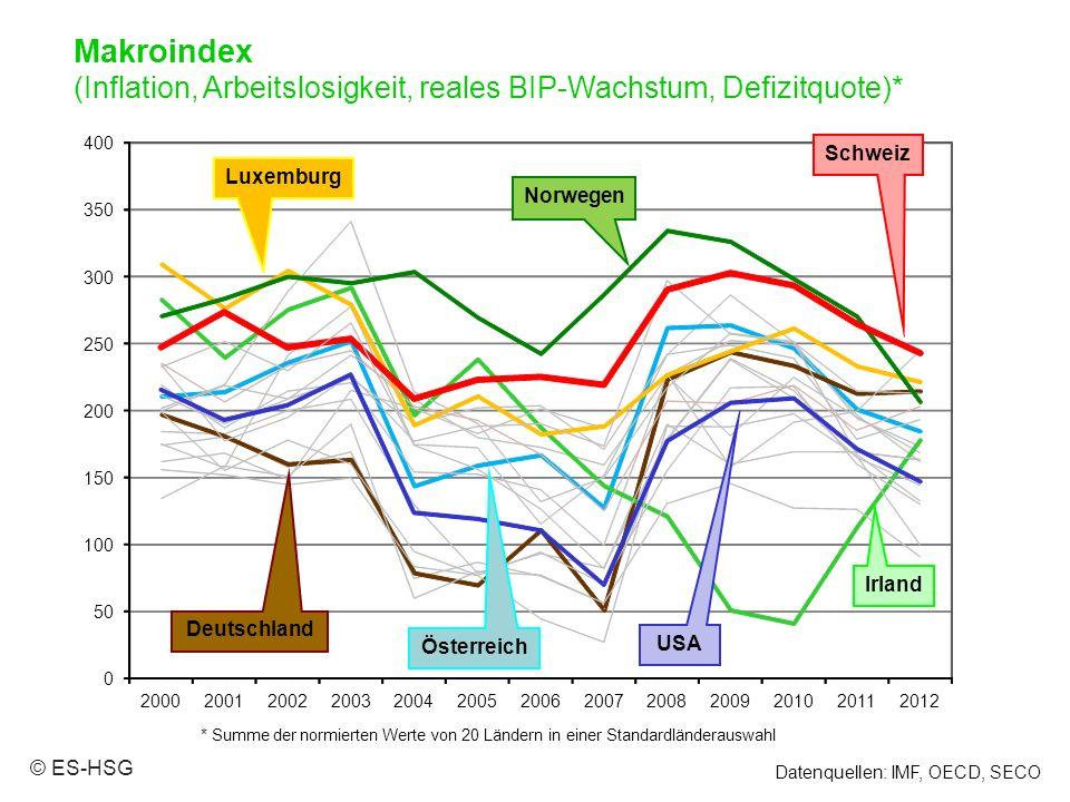 0 50 100 150 200 250 300 350 400 2000200120022003200420052006200720082009201020112012 Datenquellen: IMF, OECD, SECO * Summe der normierten Werte von 20 Ländern in einer Standardländerauswahl Makroindex (Inflation, Arbeitslosigkeit, reales BIP-Wachstum, Defizitquote)* © ES-HSG Deutschland USA Norwegen Luxemburg Österreich Irland Schweiz