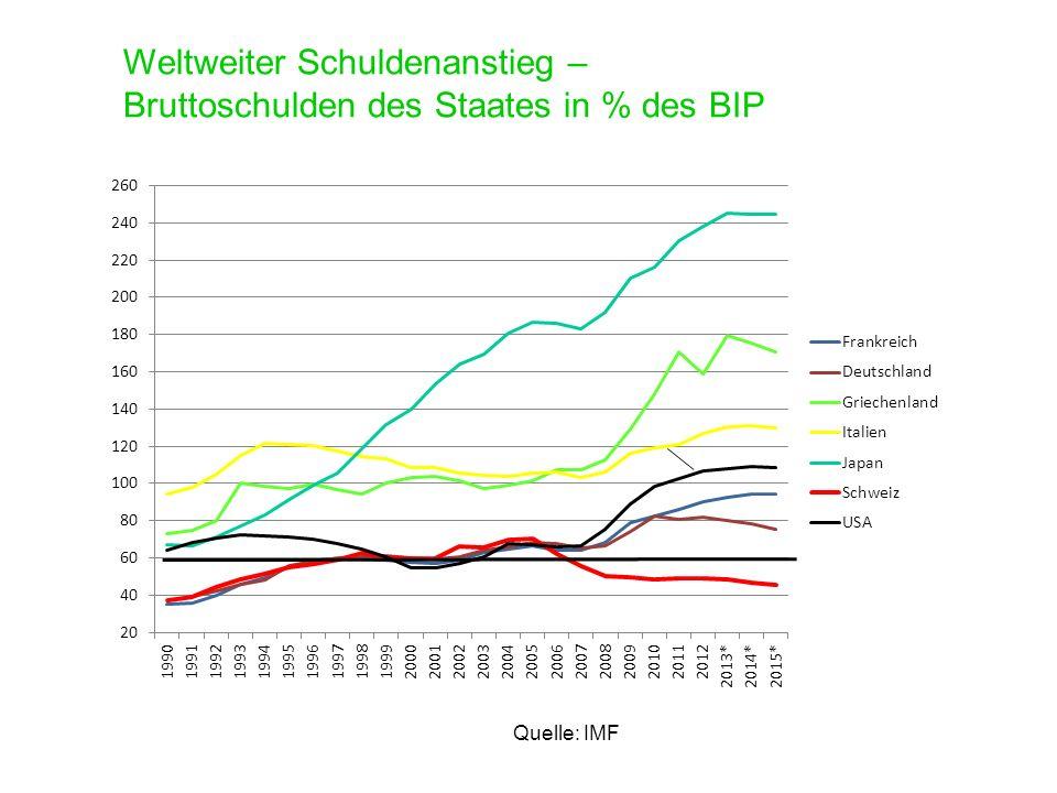Weltweiter Schuldenanstieg – Bruttoschulden des Staates in % des BIP Quelle: IMF