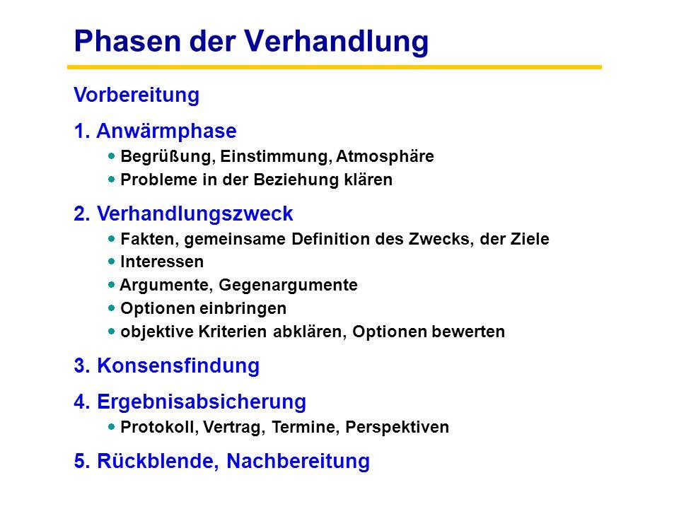 Phasen der Verhandlung Vorbereitung 1. Anwärmphase  Begrüßung, Einstimmung, Atmosphäre  Probleme in der Beziehung klären 2. Verhandlungszweck  Fakt