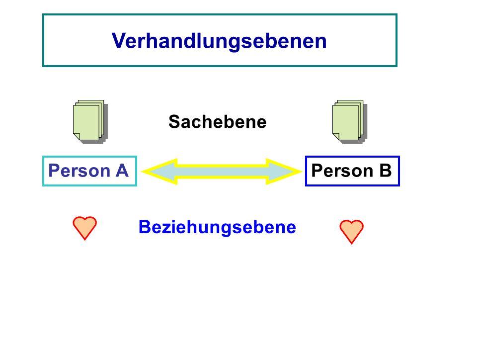 Verhandlungsebenen Person APerson B Sachebene Beziehungsebene