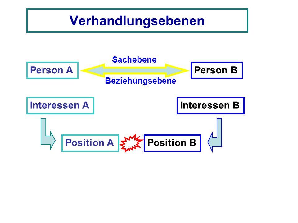 Verhandlungsebenen Person A Interessen A Position A Person B Interessen B Position B Sachebene Beziehungsebene
